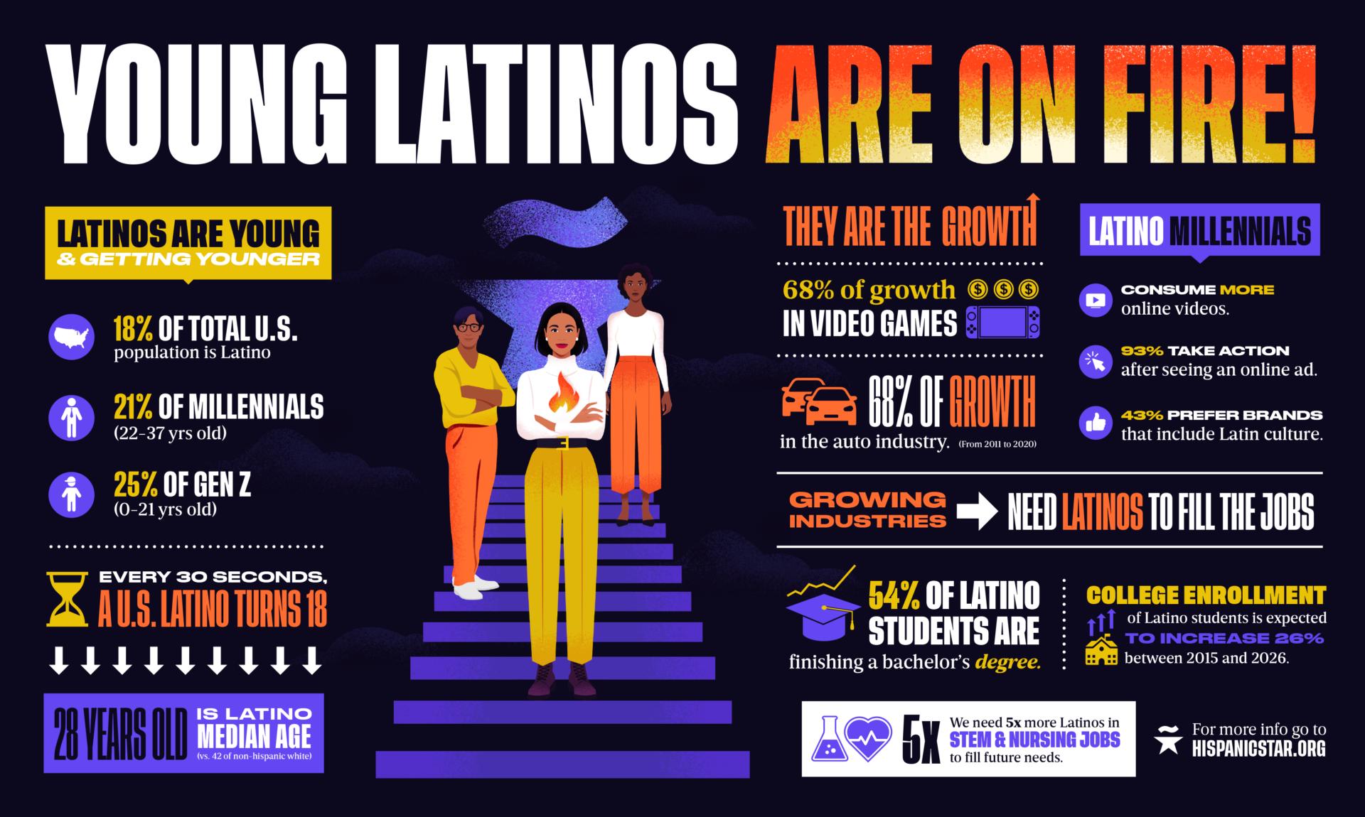 Latino-Young