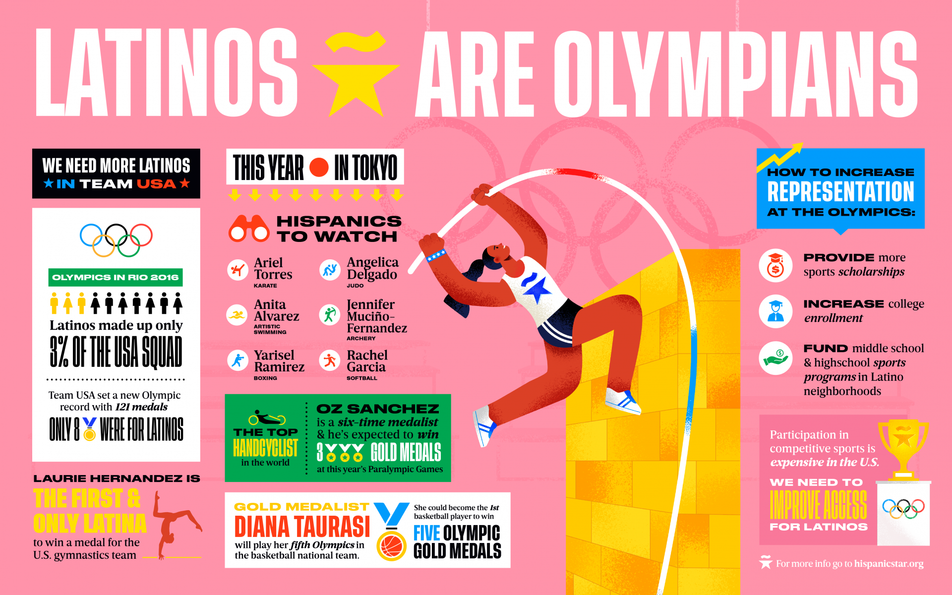 OLYMPIC-infographic