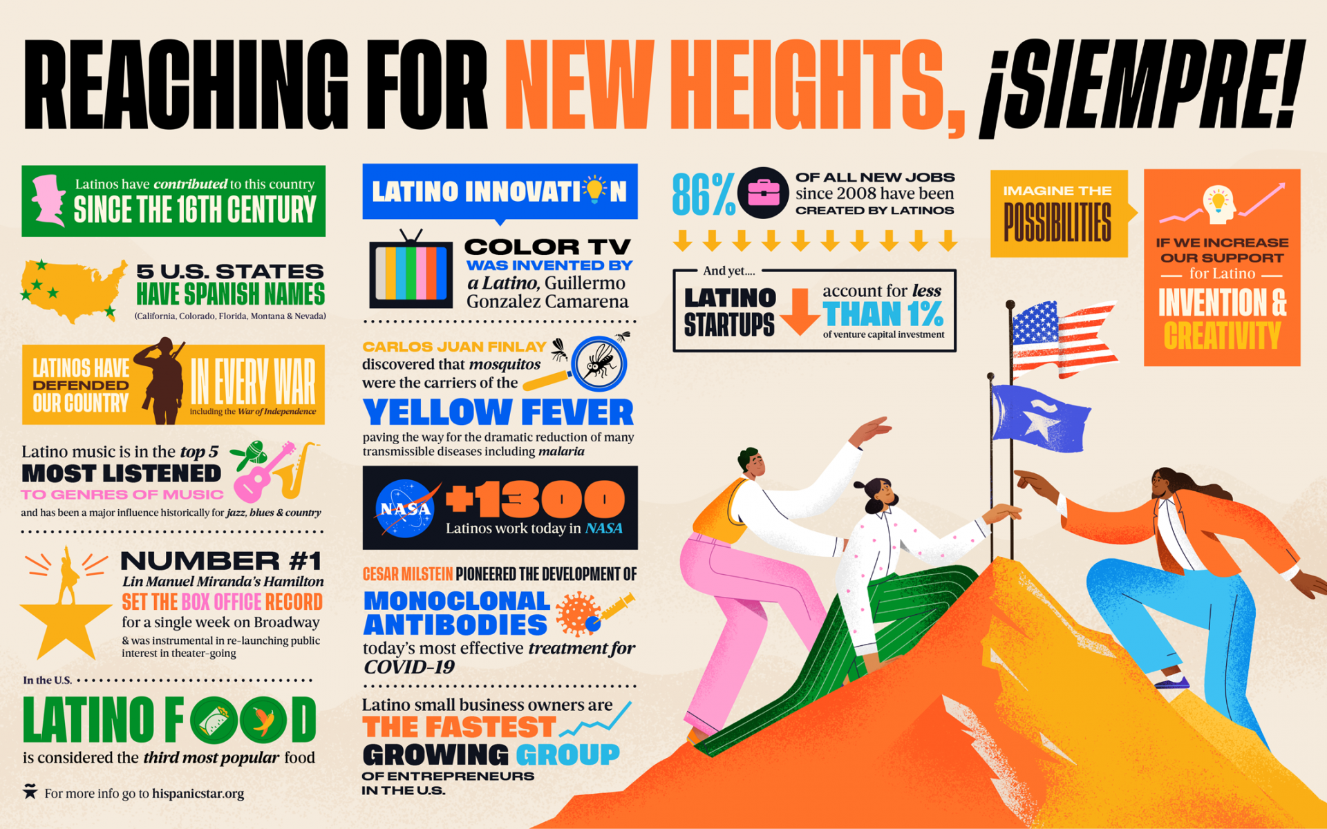 infographic-MILESTONES